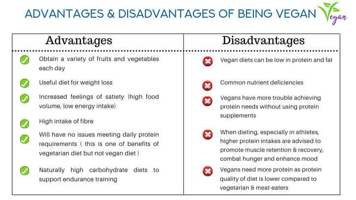 Advantages & Disadvantages Of Vegan Diet