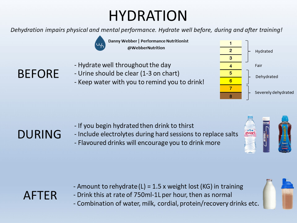Hydration Effects on Sports Performance Plan